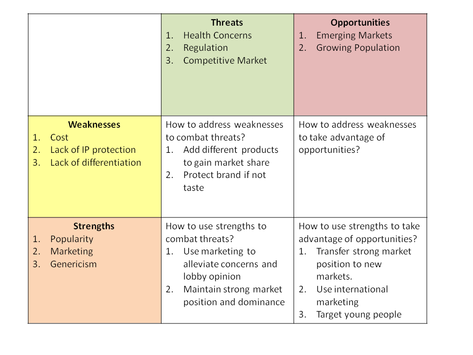 swot analysis of red bull Redbull company profile swot analysis  red bull growth even if certain is synonymous with markets reach maturitystrategic evaluation swot: red bull gmbh.